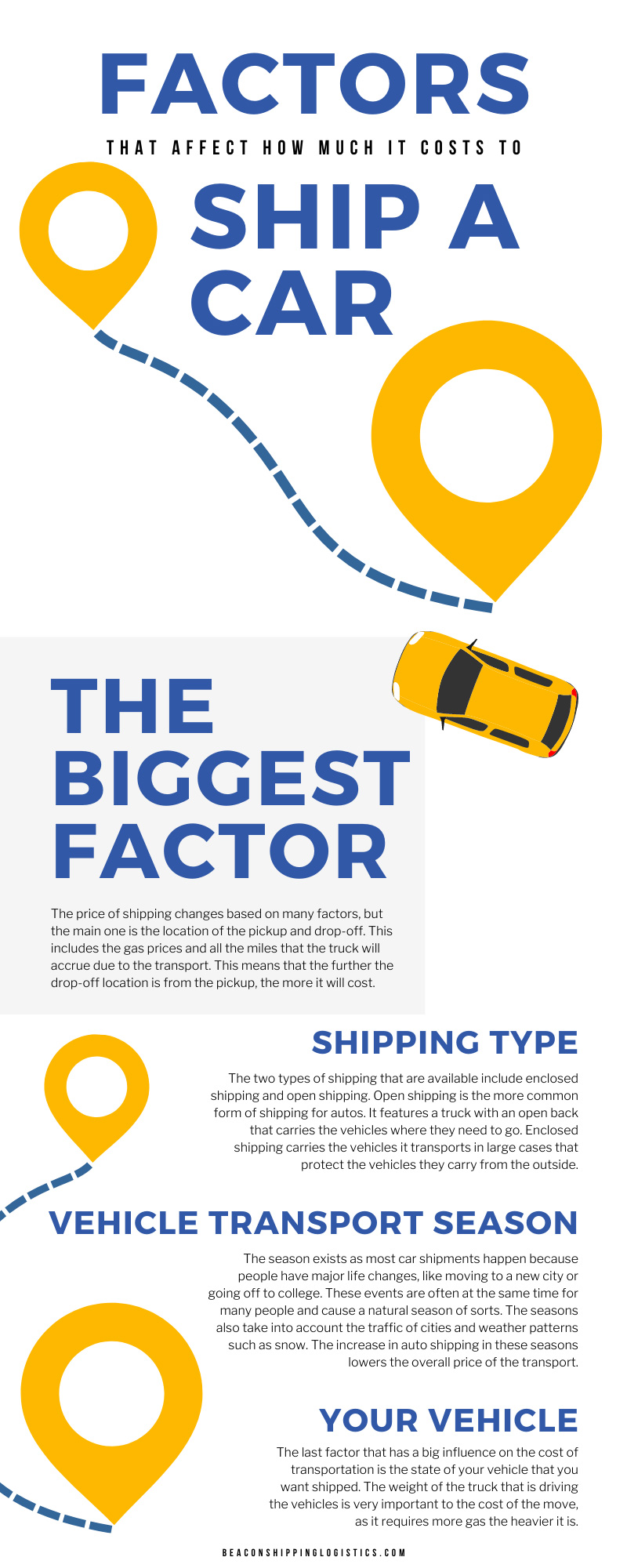 Factors That Affect How Much It Costs To Ship a Car